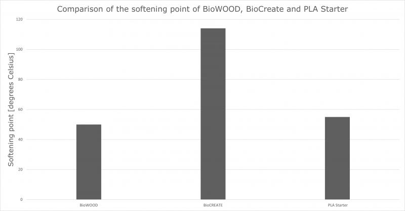 Biowood - temperature
